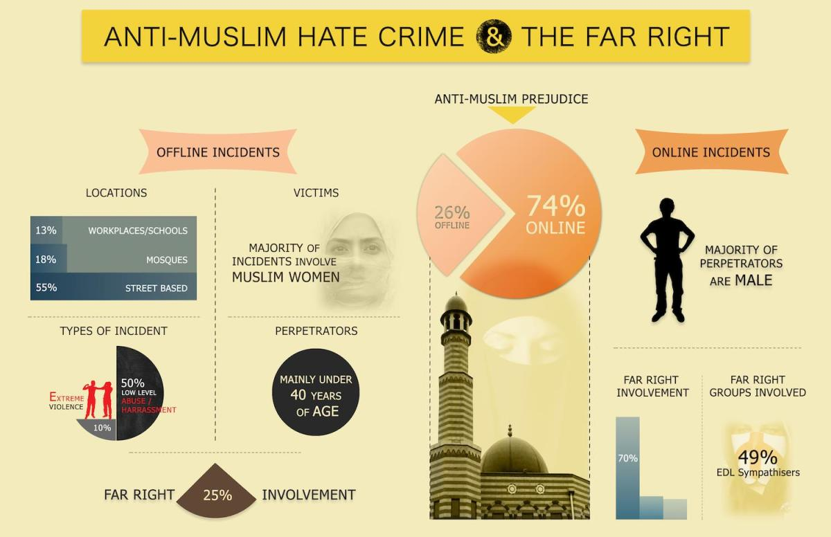 Muslims In America: Why Are We So Afraid?