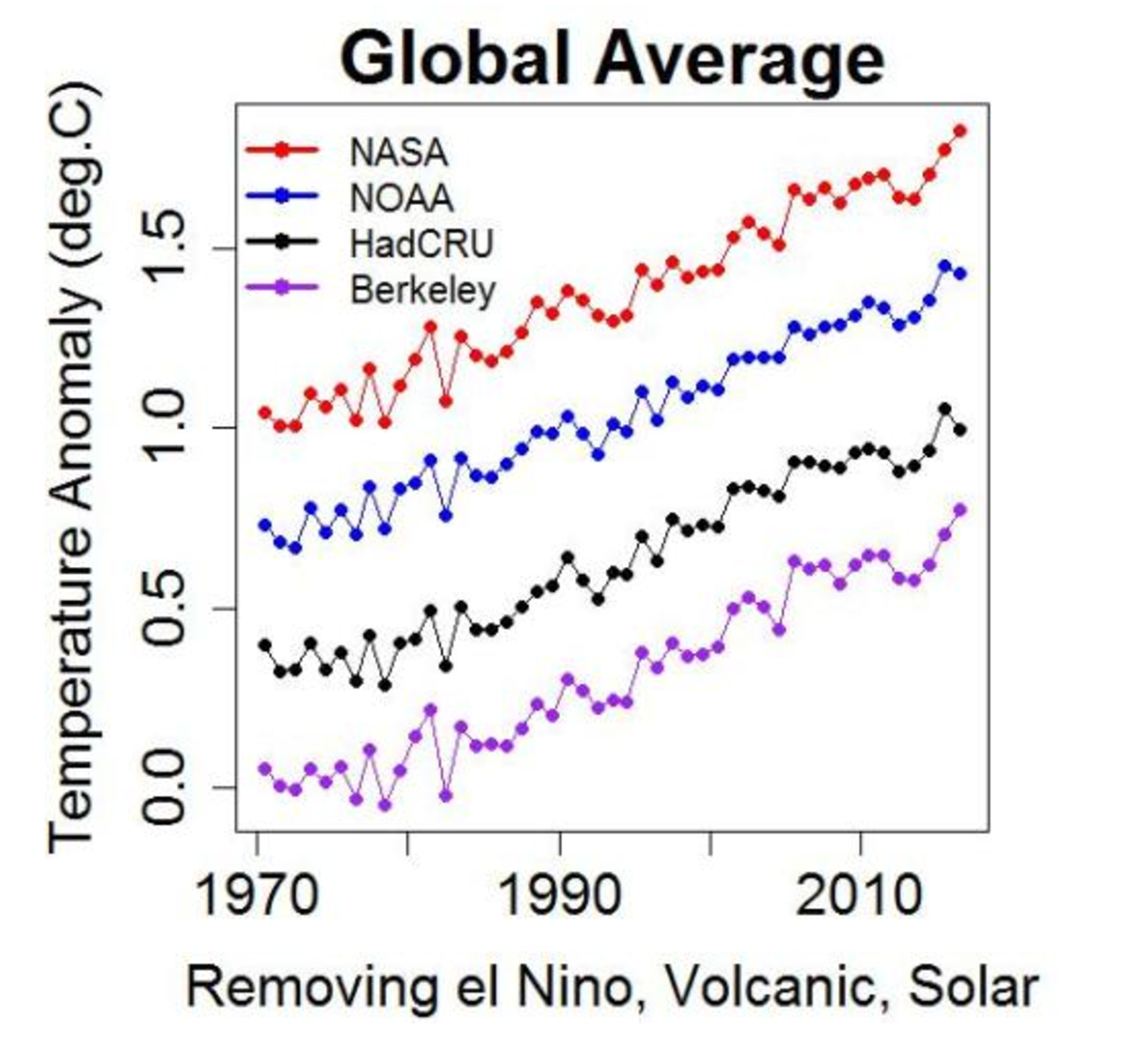 Instrumental (thermometer) global temps, adjusted for solar, volcanic, and El Nino effects.