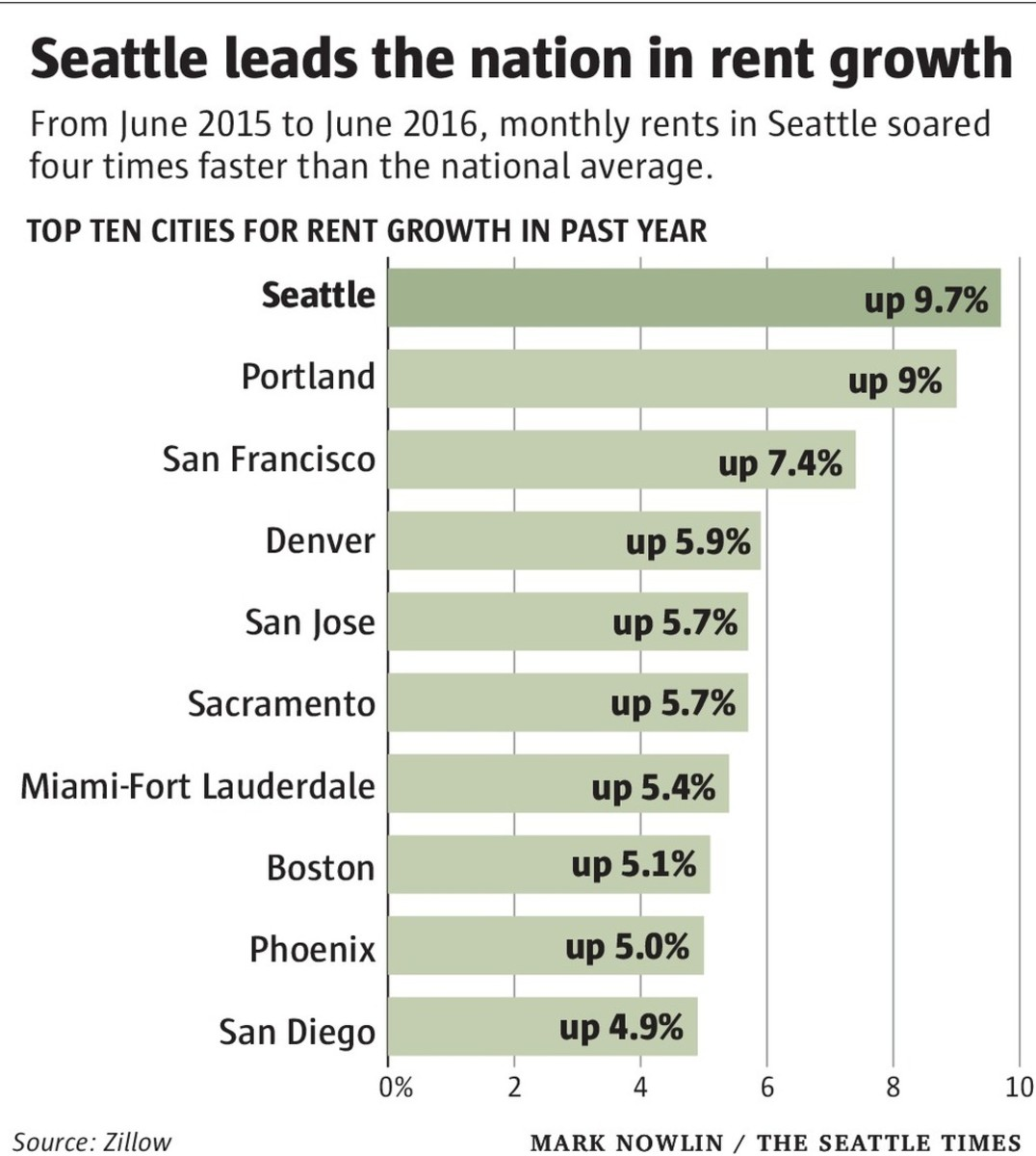 Rents in the Seattle area are rising about four times faster than the national average and have topped $2,000 a month
