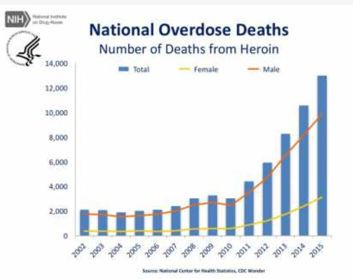 As you can see, heroin has been on a steady climb since 2011.