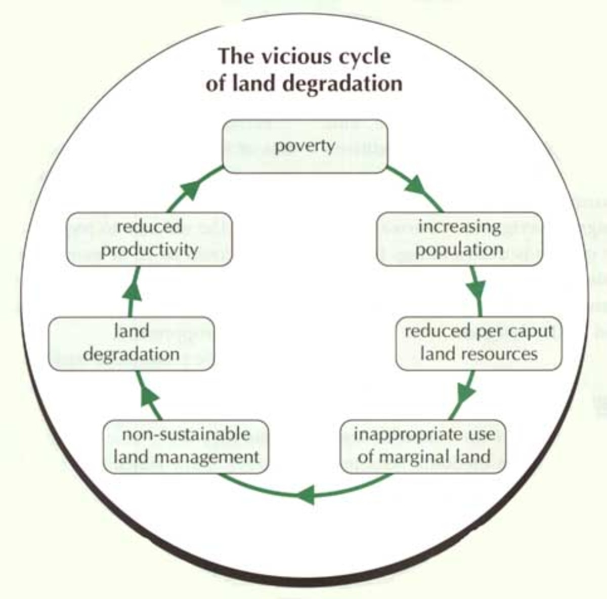 Issue of Land Degradation