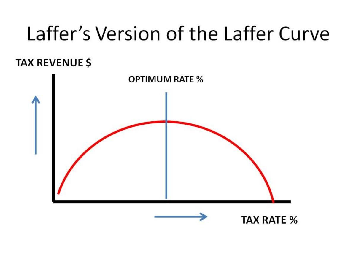 CHART ! - LAFFER CURVE: Laffer's Version
