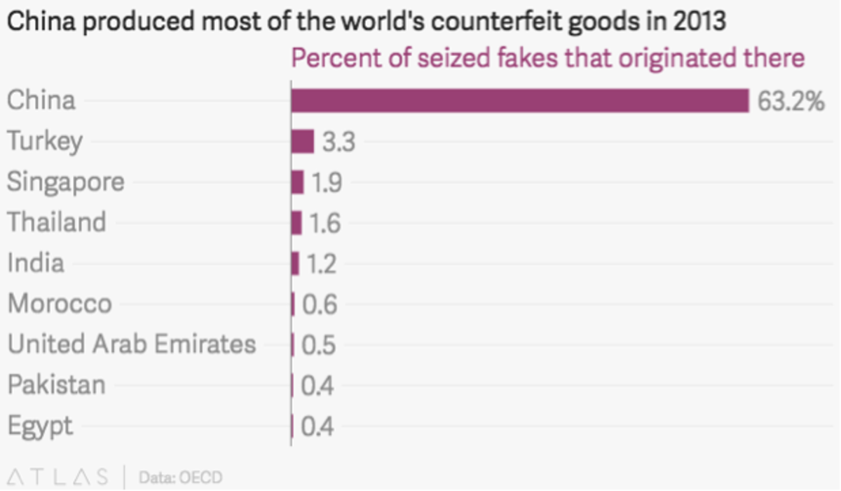 Fig. 1. Production of counterfeit goods in 2013 (OECD)