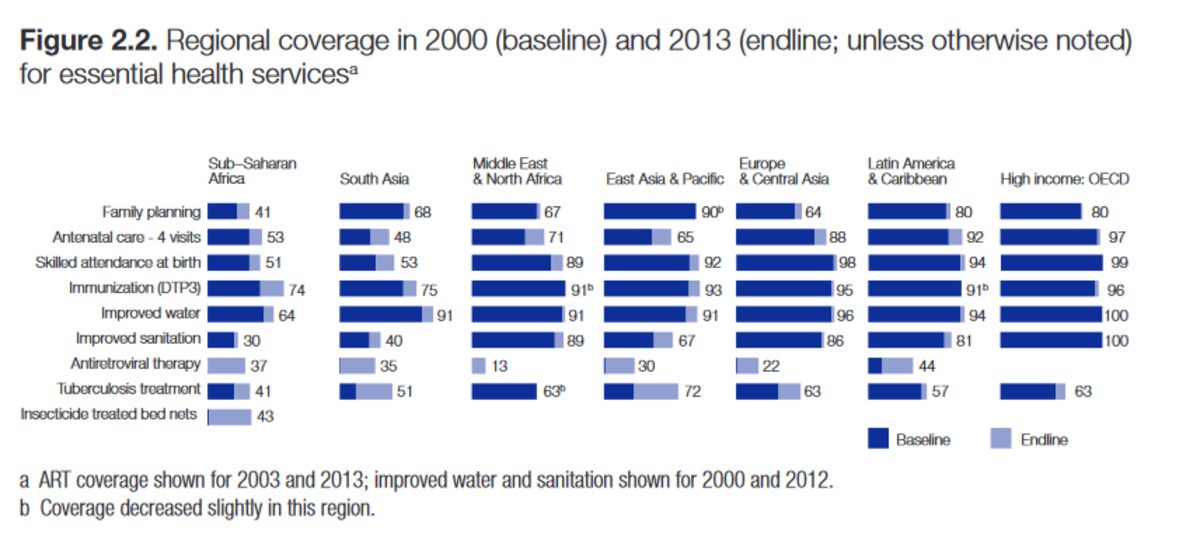 The development of coverage for essential health services from 2000 to 2013