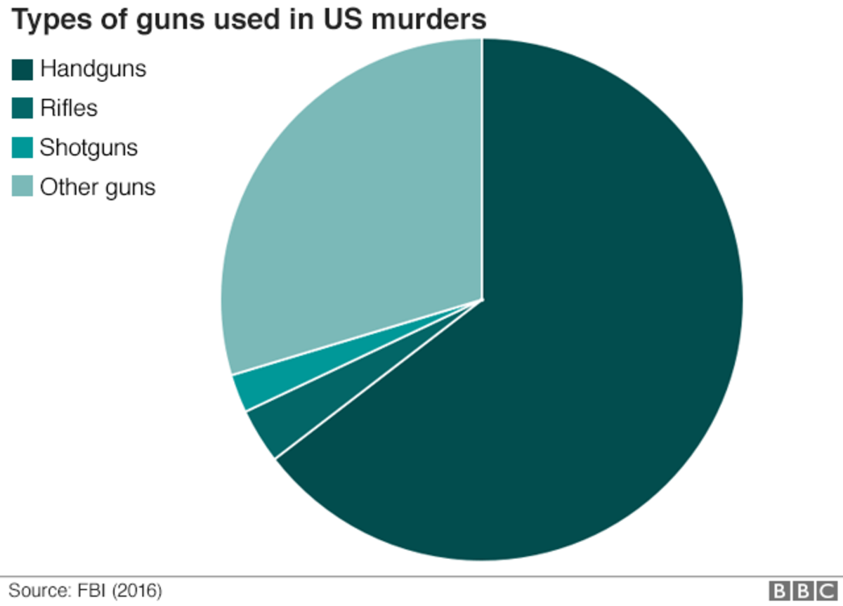 Types of Firearms used in Murders (2016)