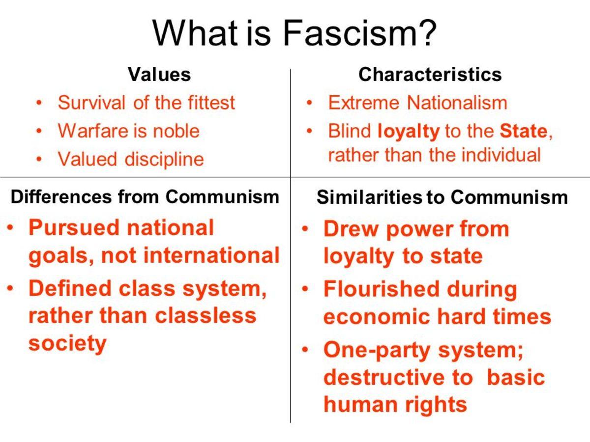 The Strange 'Morphing' of Marxism Into Fascism