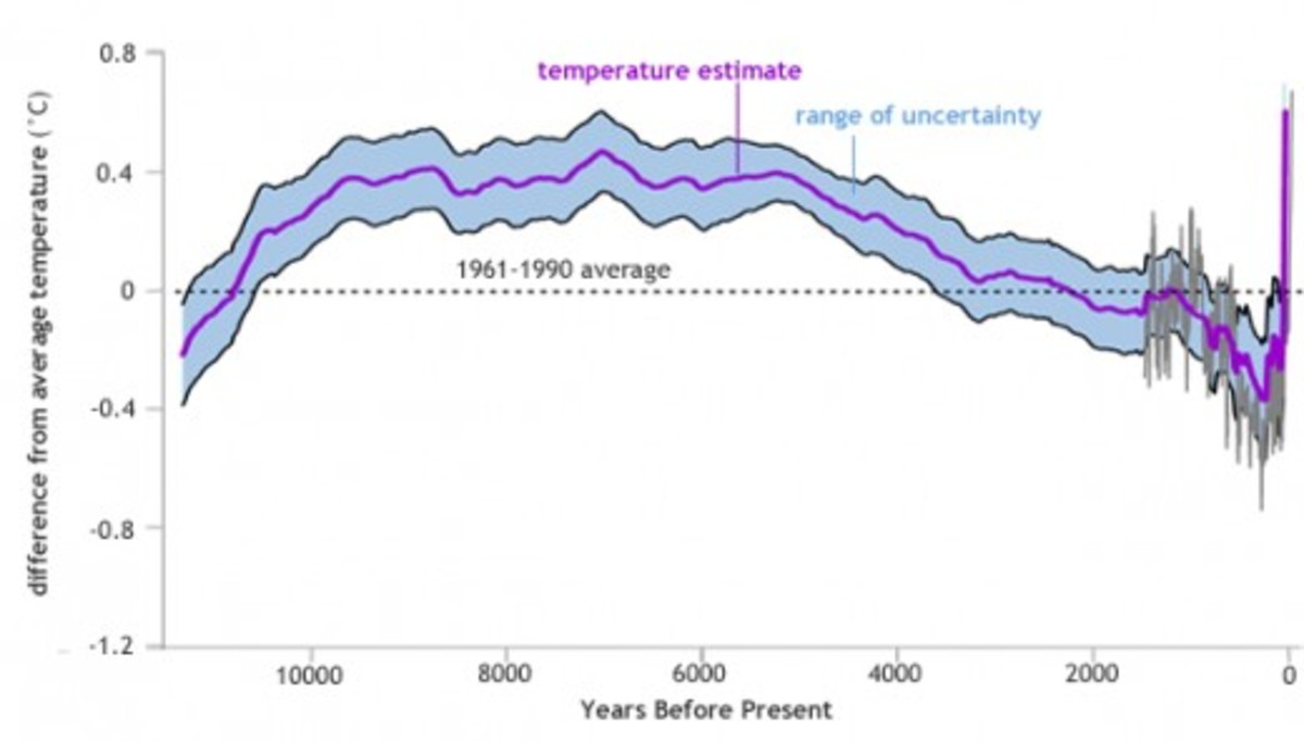 During the current interglacial warm period, the global average atmospheric temperature of Earth peaked about 7,000 years ago, then commenced on a long gradual decline to cooler temperatures until very recently. Over the past 150 years global average