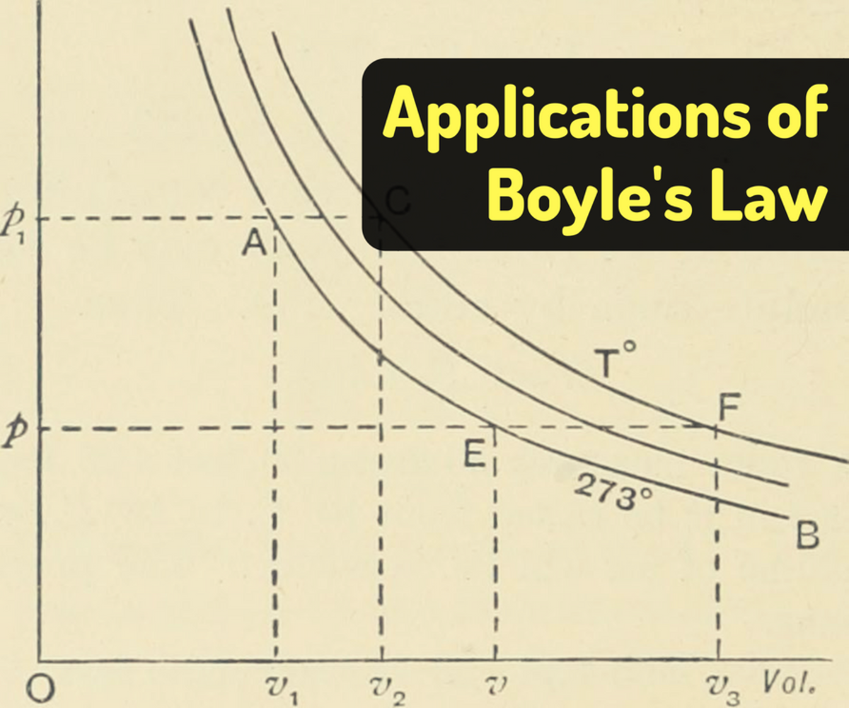 Boyle's Law Examples in Real Life