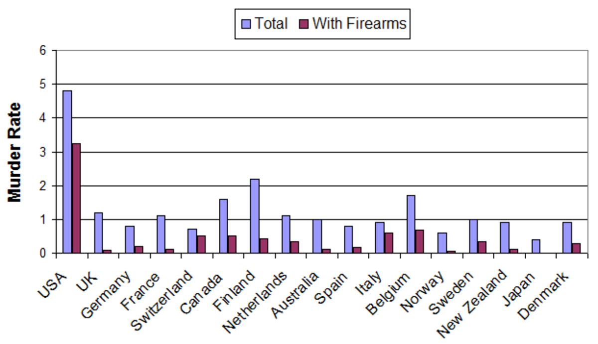 14 Arguments for Gun Control