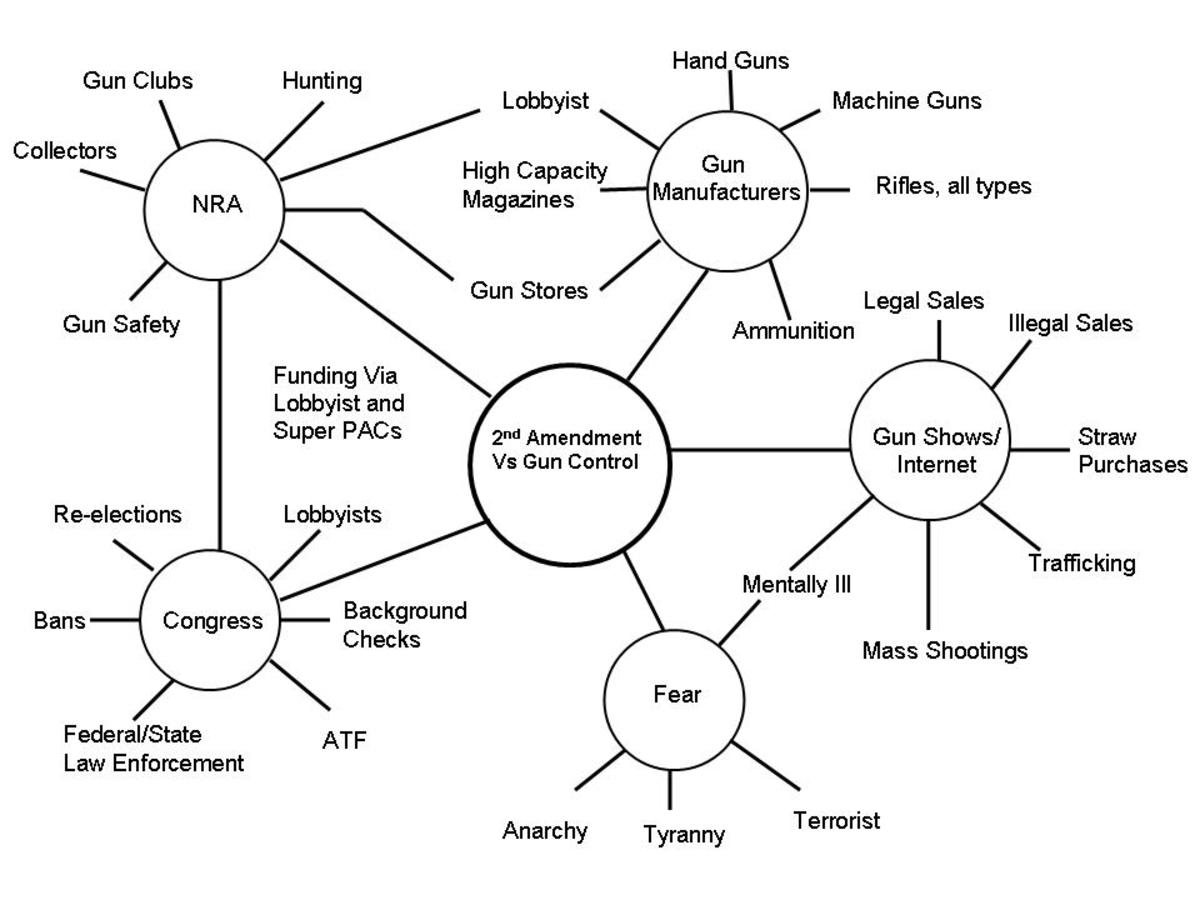 2nd Amendment/Gun Control Stakeholders Map