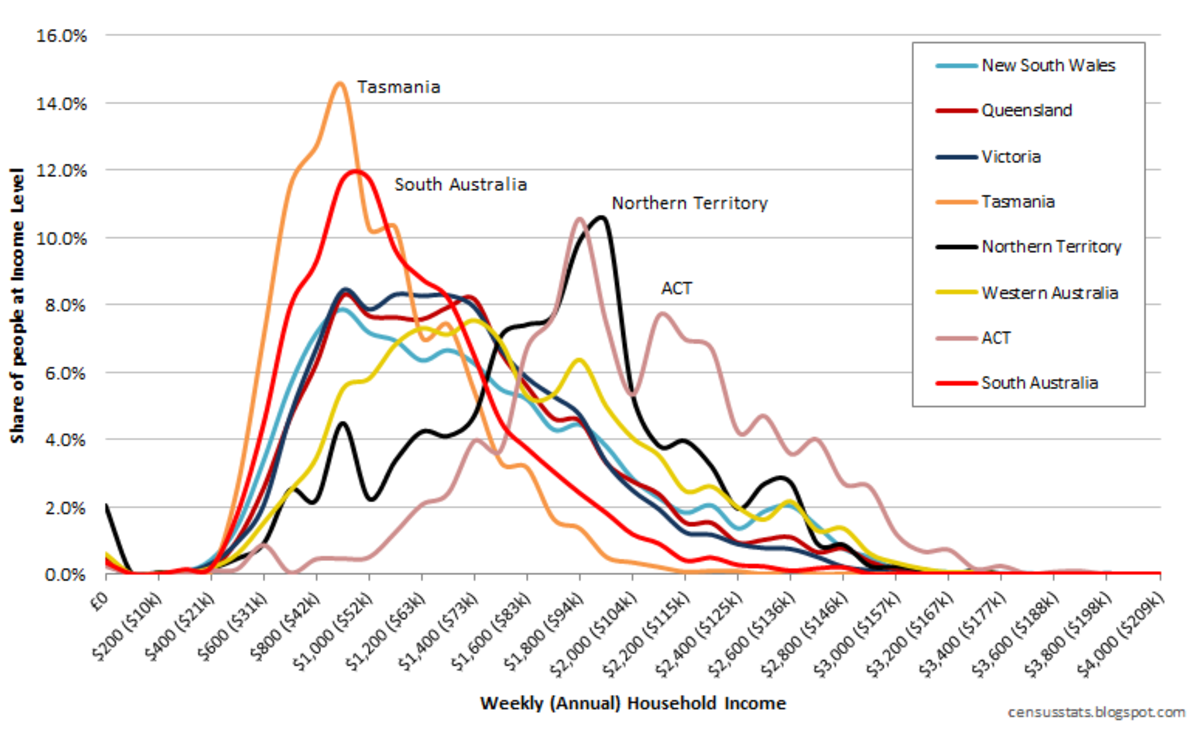 Distribution of Income and Wealth in Australia