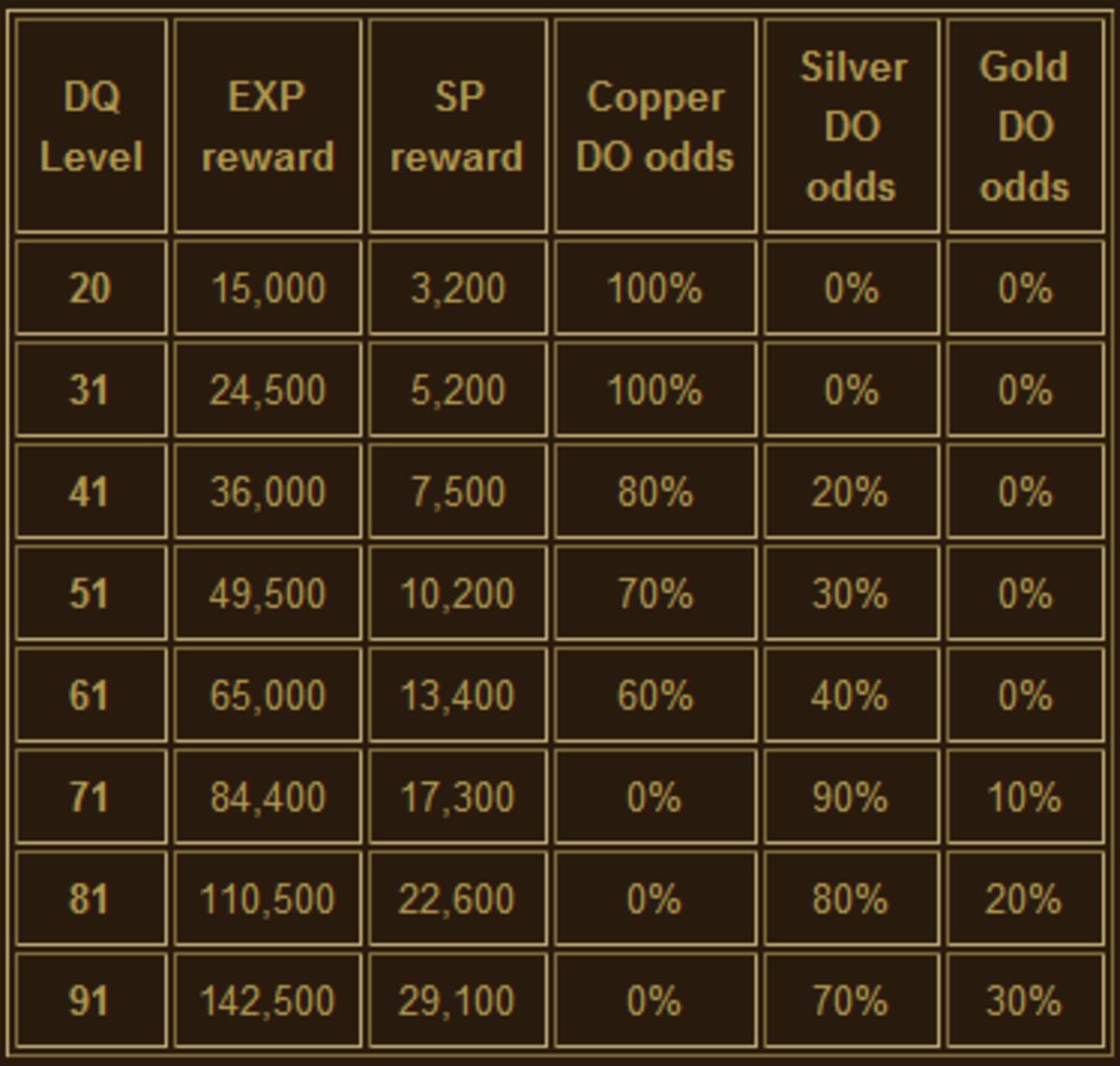 Dragon Quest reward graph