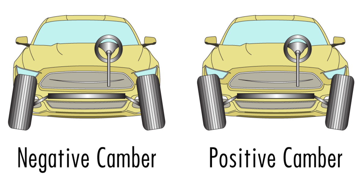 The camber is the angle from the top/bottom of the tire to the axle. If the top of the tire sticks out farther than the bottom, it is a positive camber.