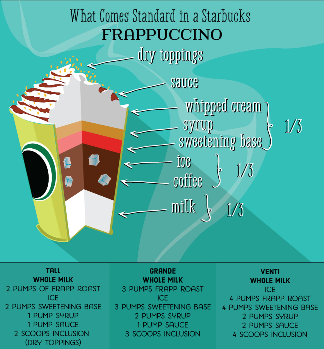 Starbucks Drink Guide: Blended Coffee Frappuccinos