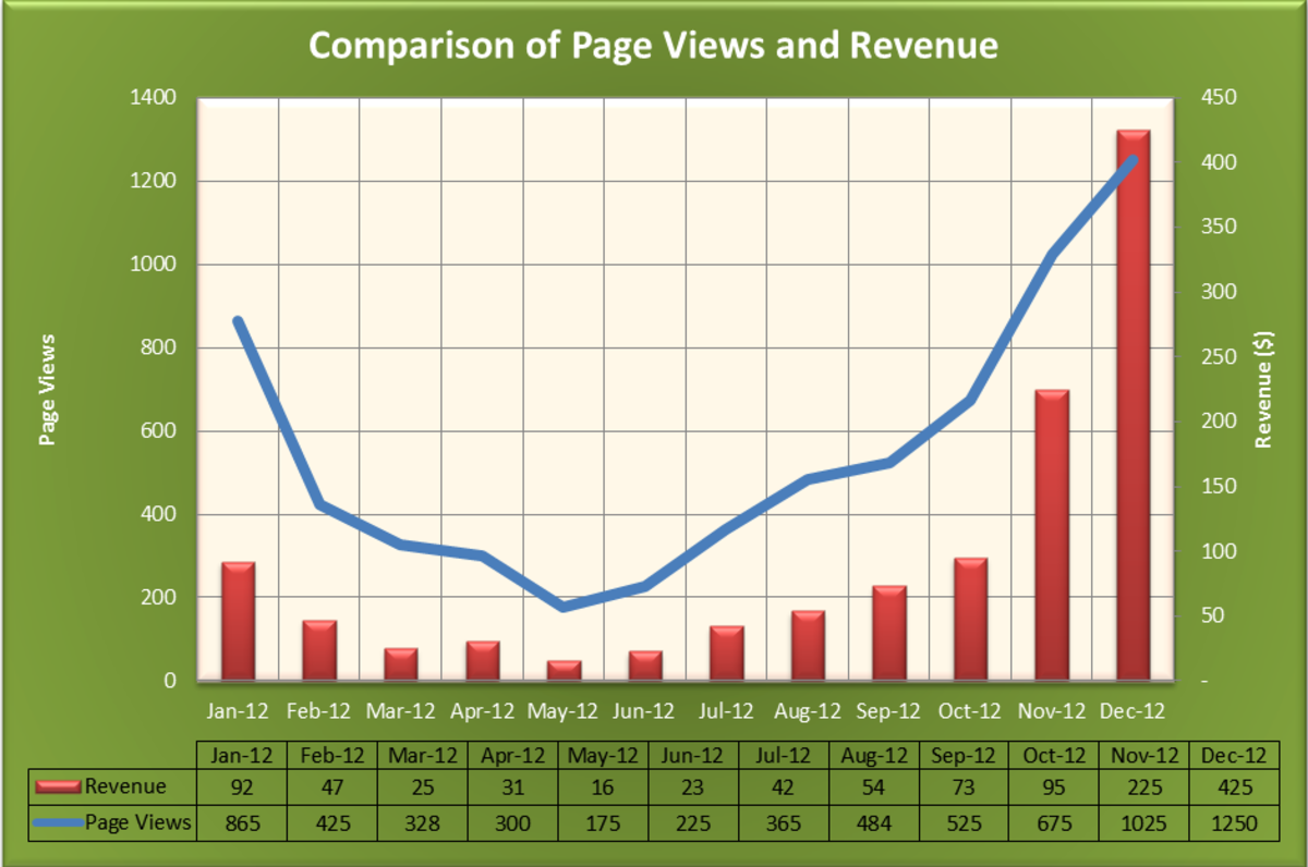 This line graph comparing page views to revenue was created using Excel and took about 15 minutes to create.
