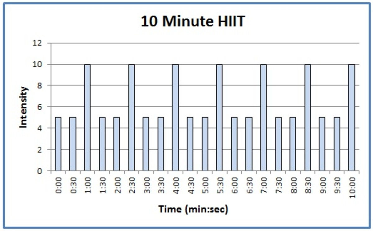An example of a 10 minute HIIT work out, where the intensity is your effort level (not the level on the machine!).
