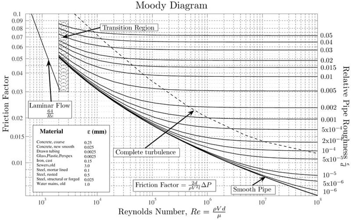 How to Read a Moody Chart (Moody Diagram)