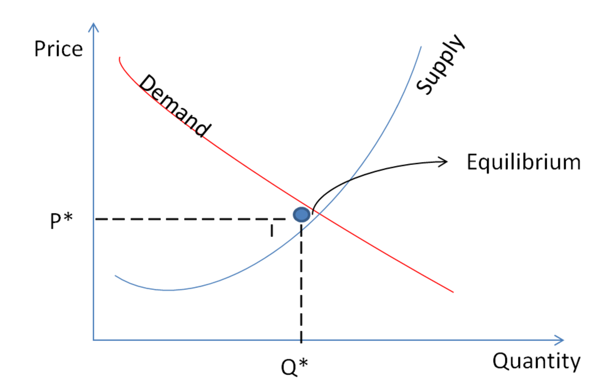 Individual demand and supply curves plotted on a graph.