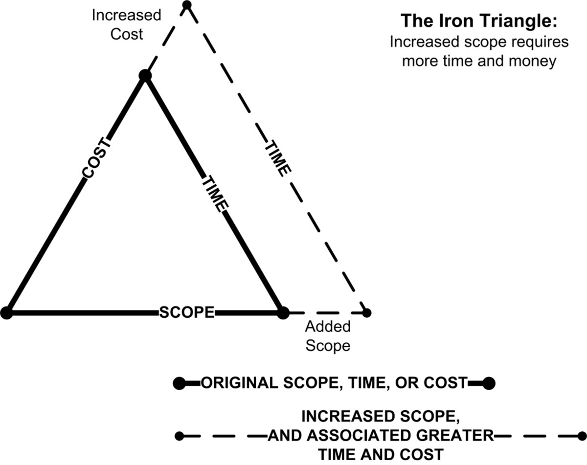 The Iron Triangle: An increase of scope demands more time and more money.