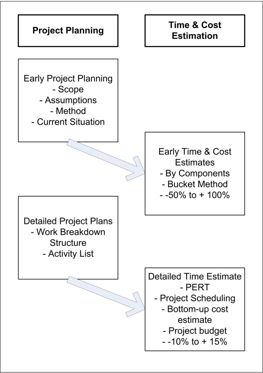 Initial planning allows for early estimation, while more detailed planning allows for more precise estimates.
