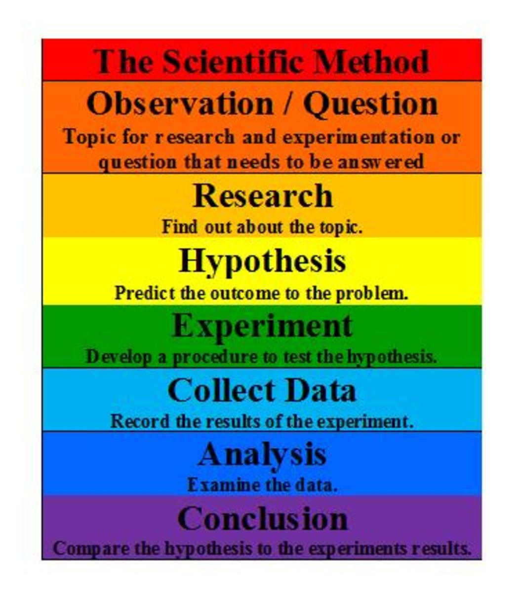 The Steps of the Scientific Method.