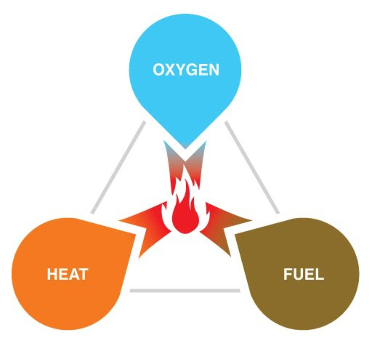 The fire triangle illustrates the components needed to start a fire.