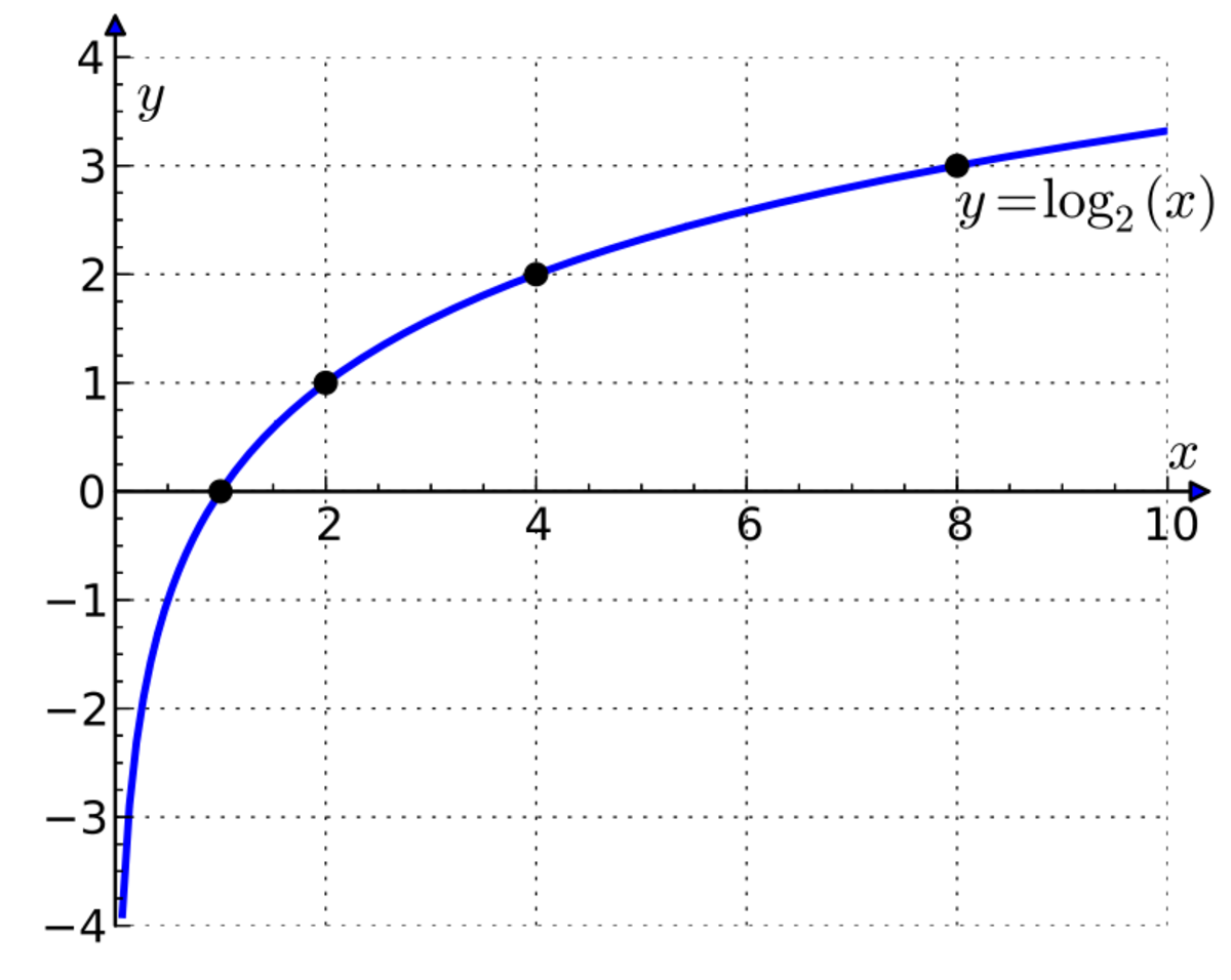 A graph of a log function.
