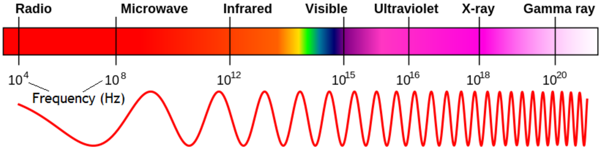 Gamma rays are the highest frequency of light. There is only a small region of the electromagnetic (light) spectrum that is visible to the human eye.