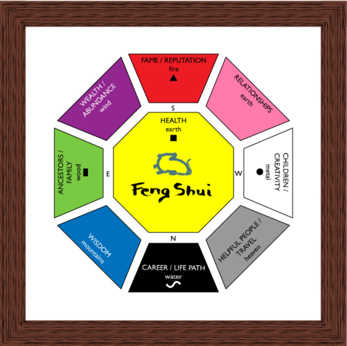 A Feng Shui bagua can be used to help you create a balanced Feng Shui office environment.