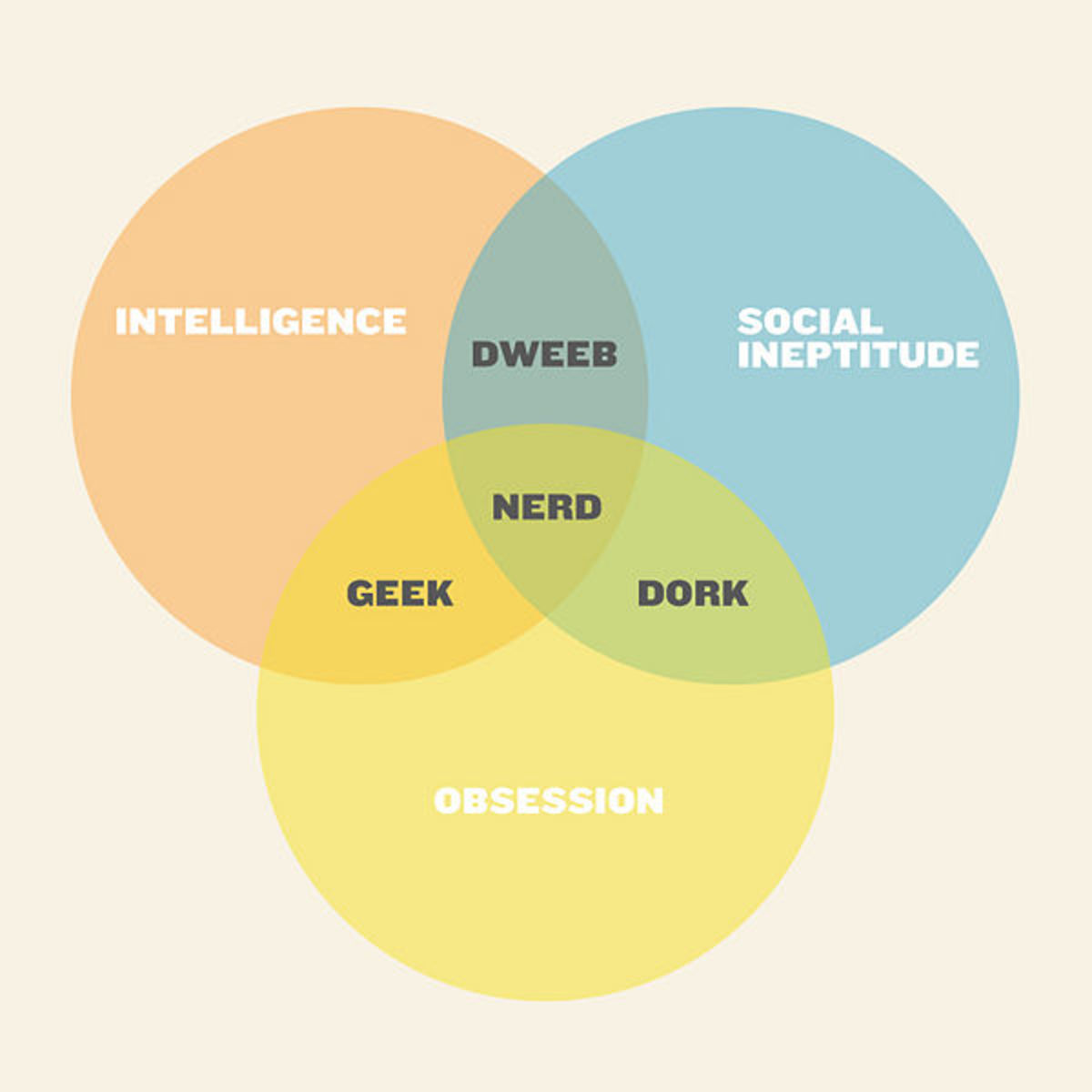 Geek/Nerd/Dork/Dweeb Venn Diagram
