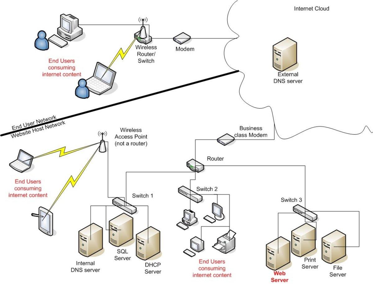 How Internet Works Diagram