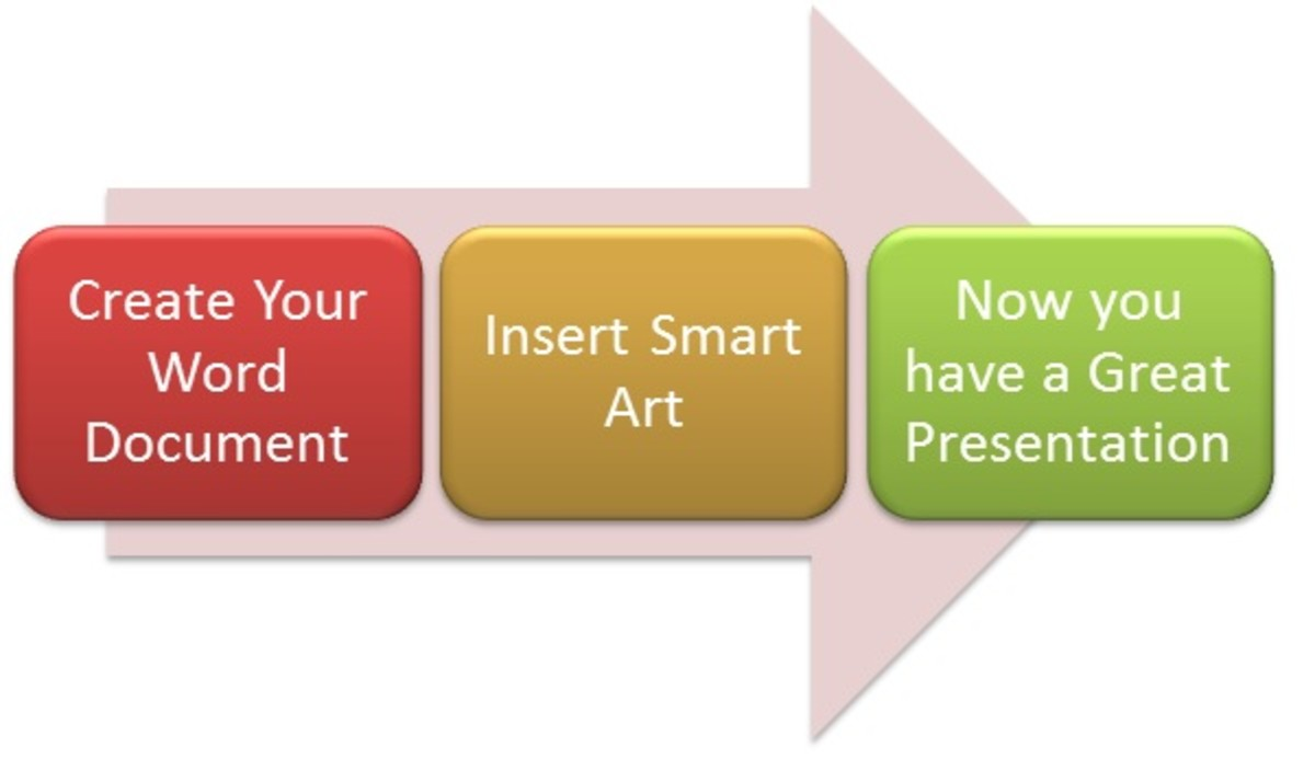 "A ""Process"" SmartArt Graphic"