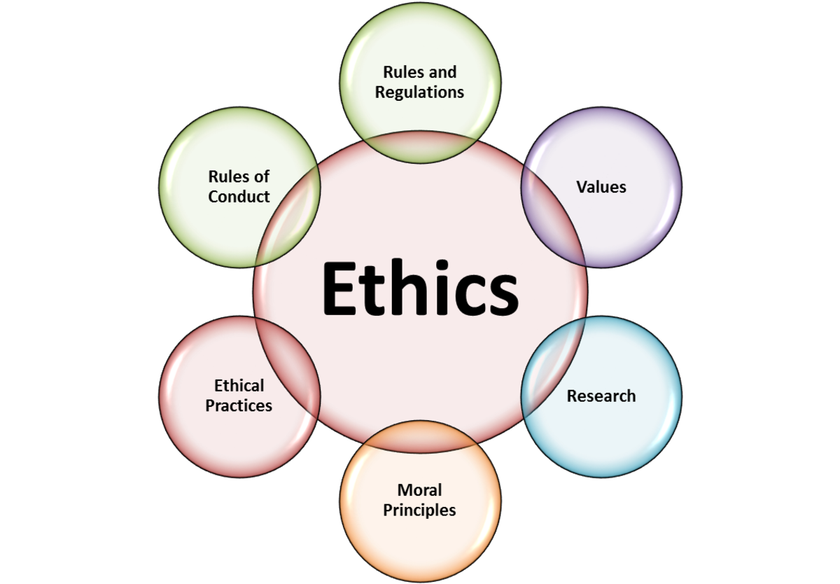 describe the relationship between concepts of virtue value and morals in business Business ethics central concepts moral status = 'to have moral status is to be morally considerable good or what has value (a) consequentialism.