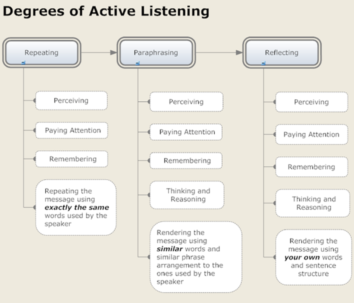 Image result for active listening chart
