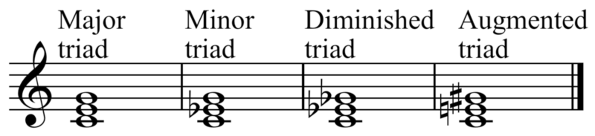 Triads are the familiar 3-note chords