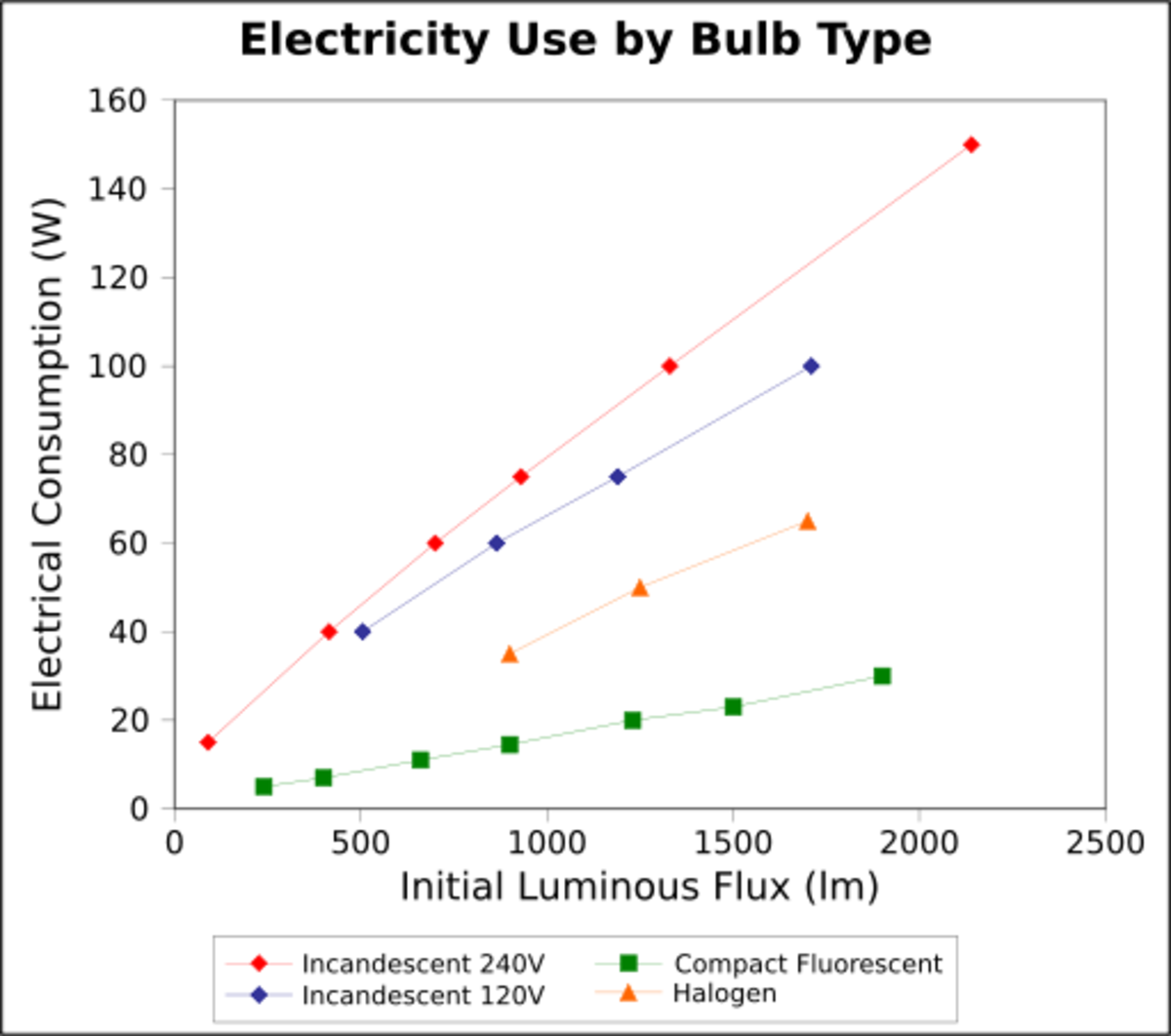 This chart illustrates the cost of running compact fluorescent lights vs incandescent (240V, 120V) and halogen.