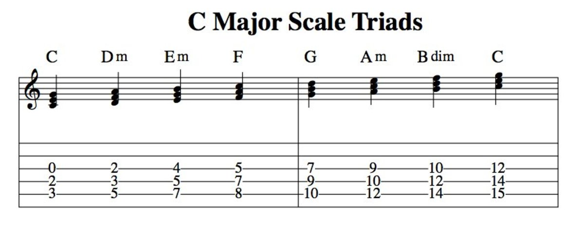 music theory for guitarists harmonizing the major scale triads