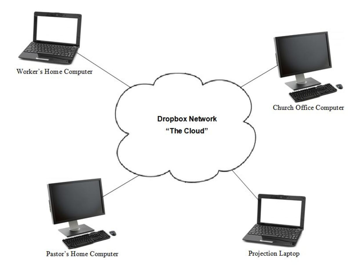 "Our church's ""Cloud"" network"
