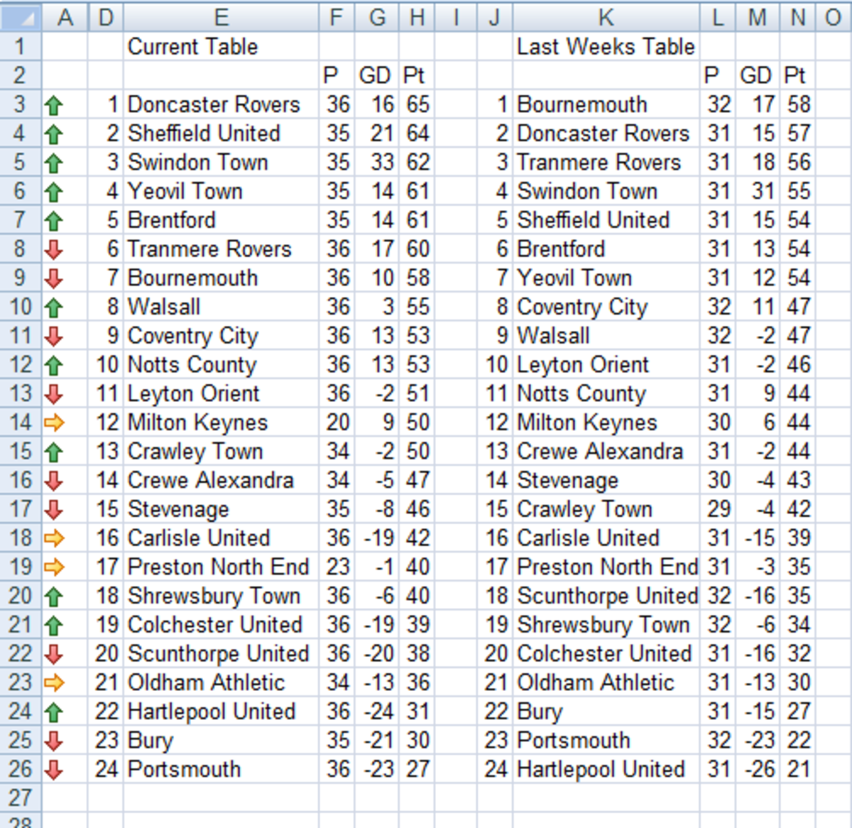 Football (soccer) League table created using the MATCH and IF functions, with Conditional Formatting created using Excel 2007 and Excel 2010.