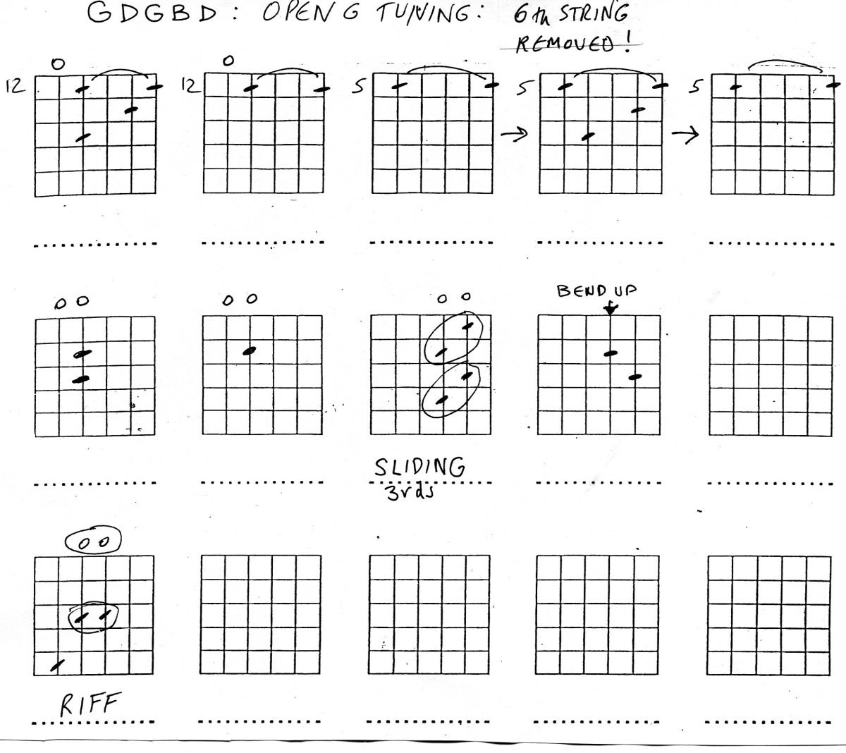 Guitar Chords in Open G Tuning : Keith Richards