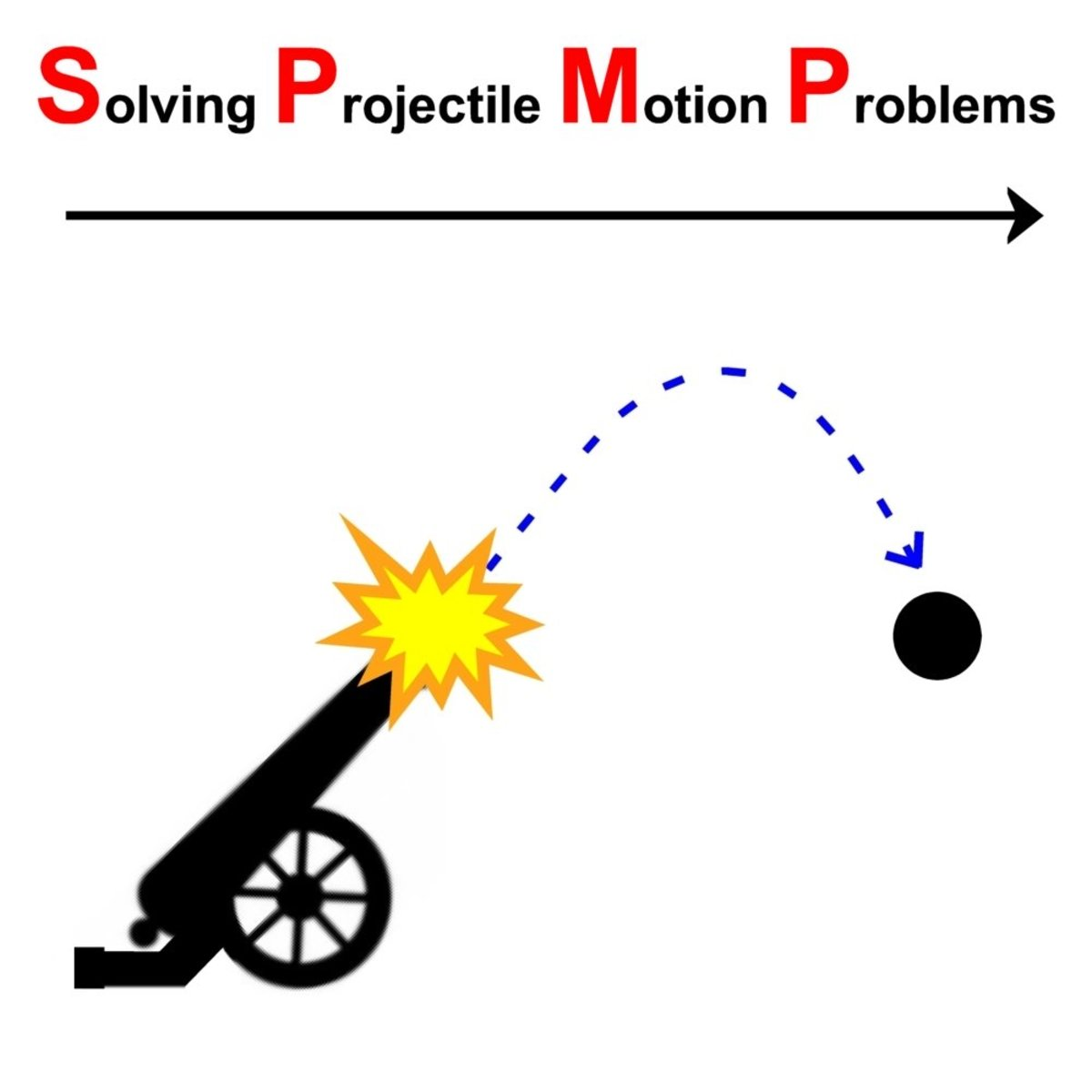 Deriving Projectile Motion Equations by Applying Kinematics Equations of Motion to Moving Bodies