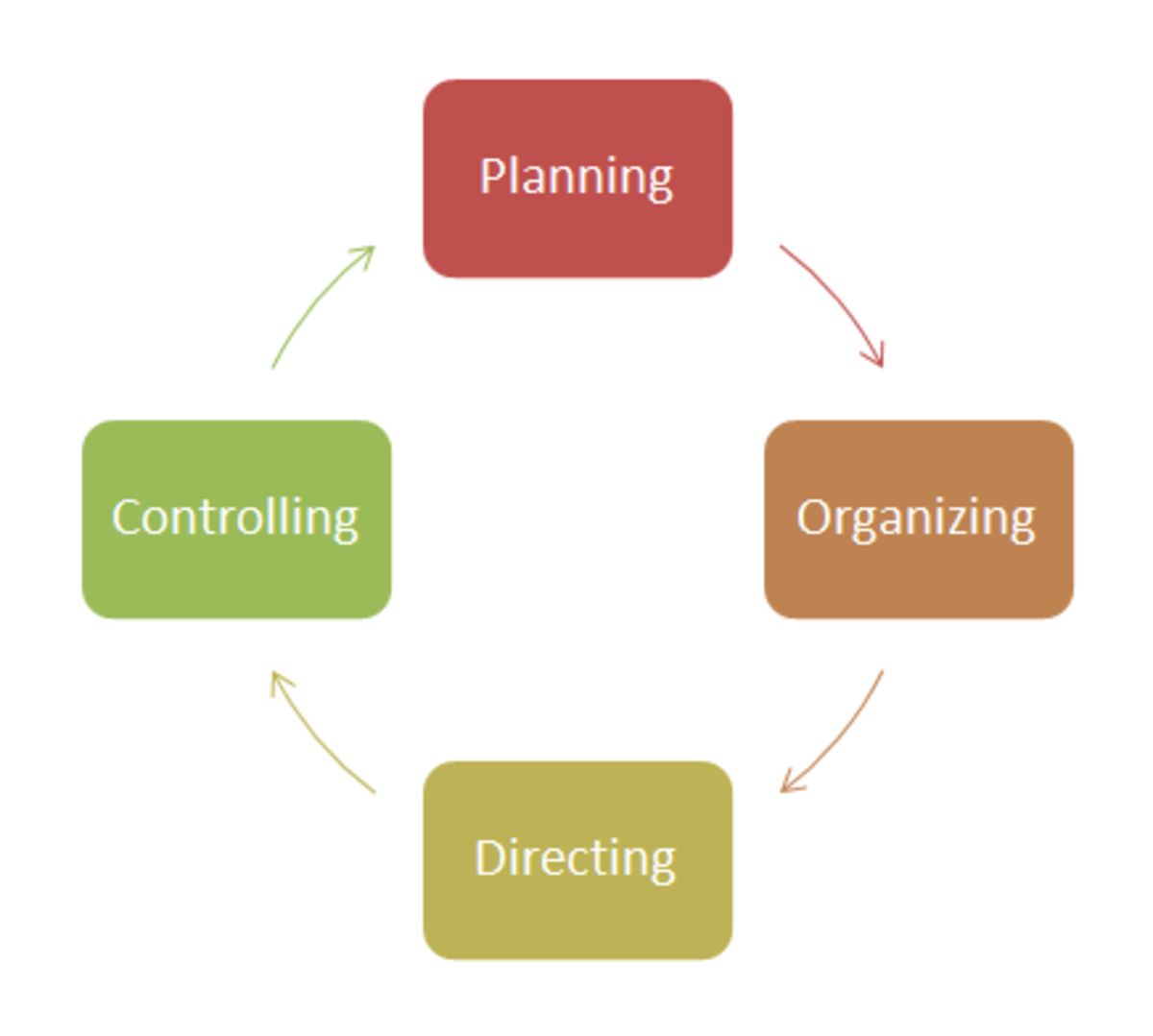 Plan for process improvement as an over-arching goal only if you plan to dedicate the resources to it.
