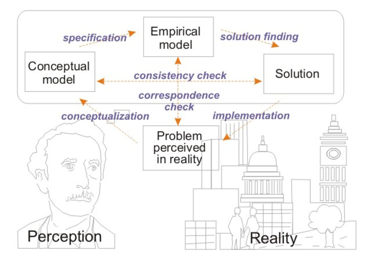 Schema of the Process of problem solving