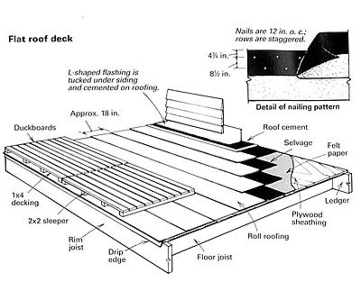 Roof decks should be laid down on top of roof surfaces without attaching the deck to the roof.