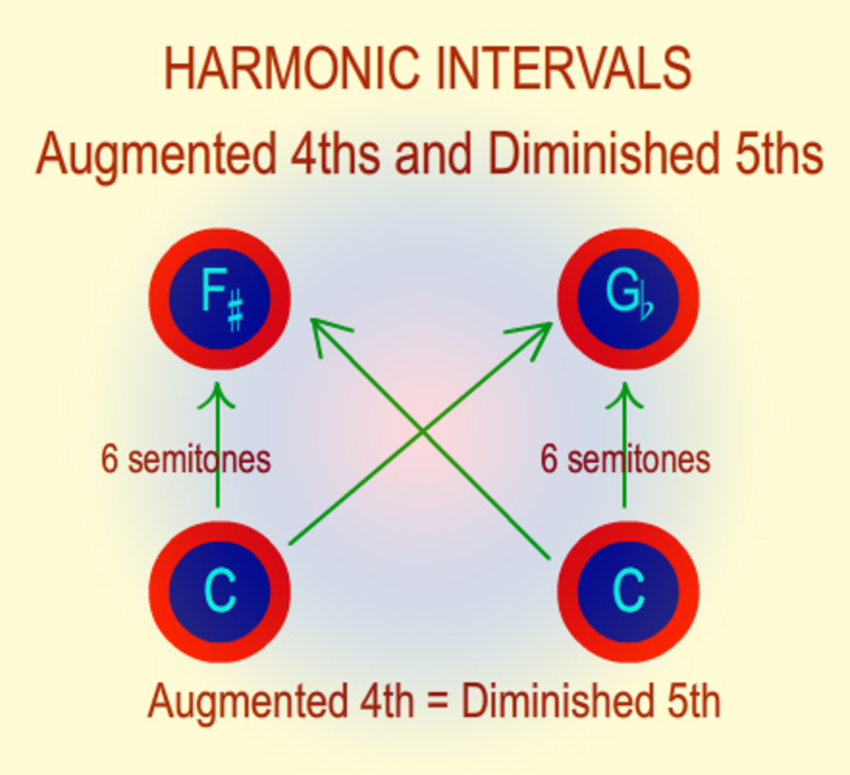 Augmented 4ths and Diminished 5ths are enharmonically equivalent.