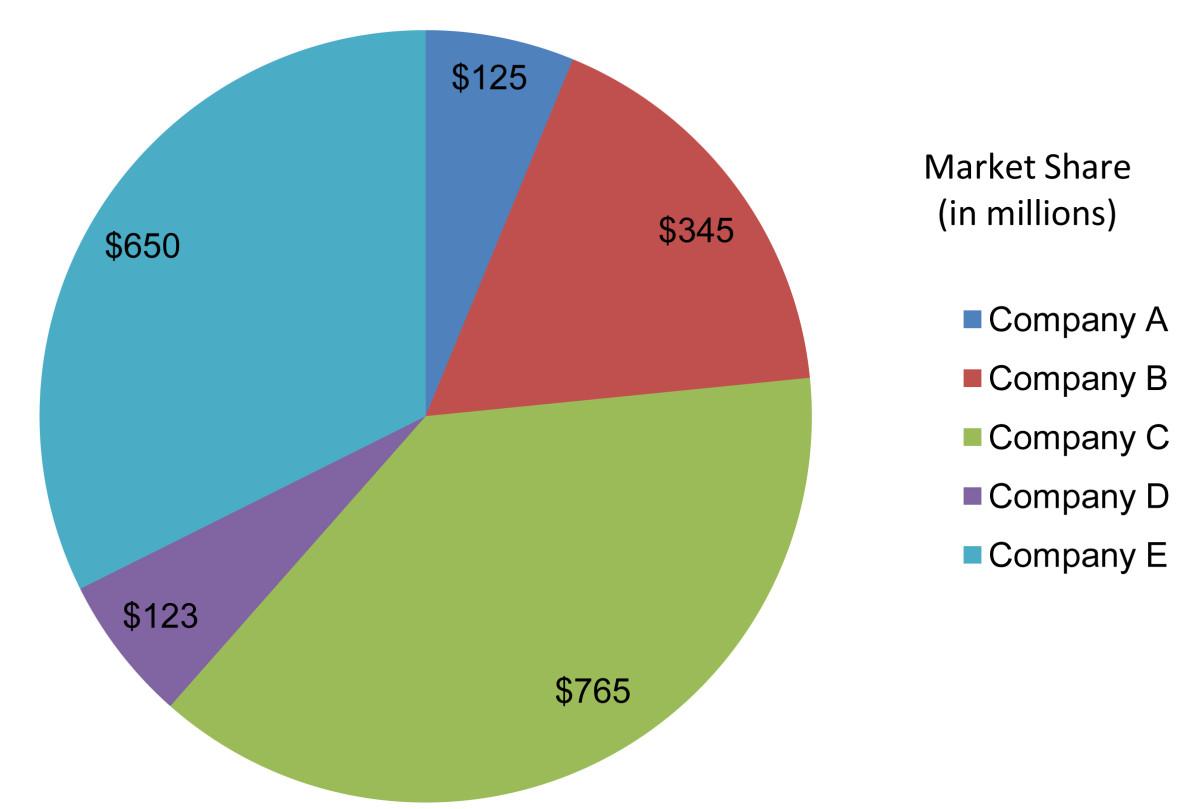 市场份额通常可以作为馅饼可视化,每个竞争对手的份额由收入切片代表。