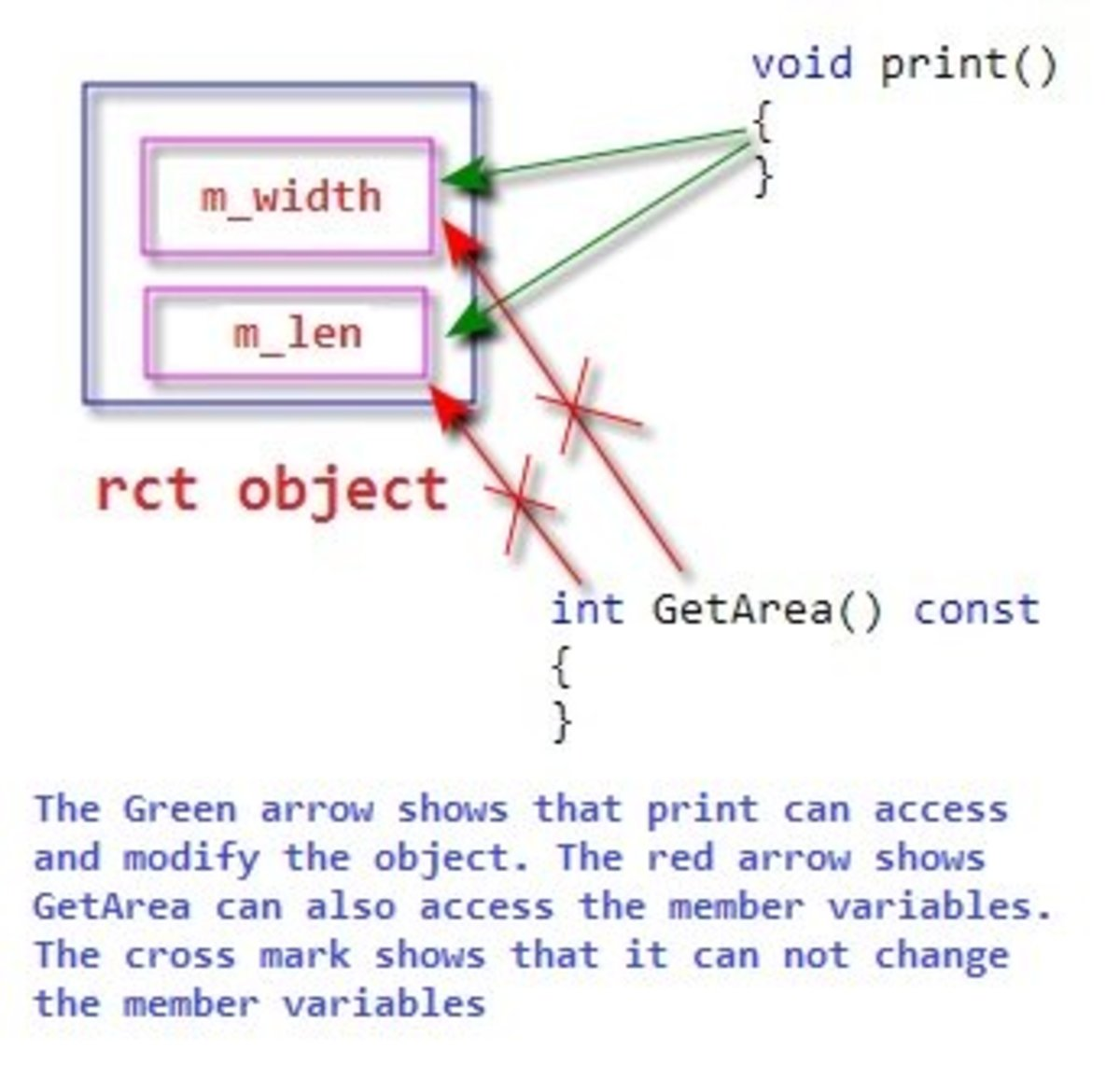 rct object's member variables and member functions