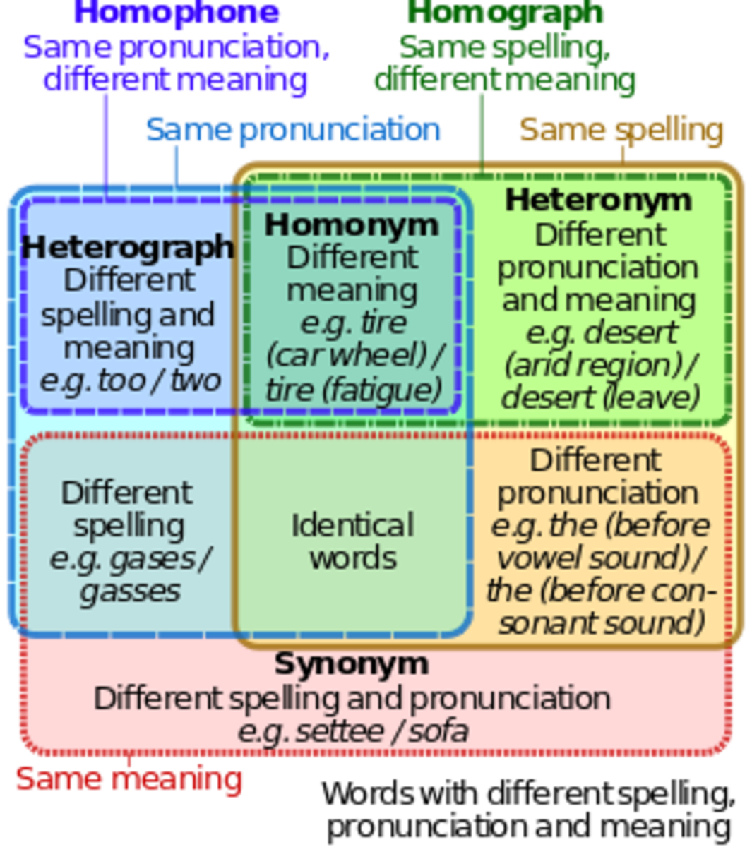 homonyms-homophones-and-homographs-for-esl-students