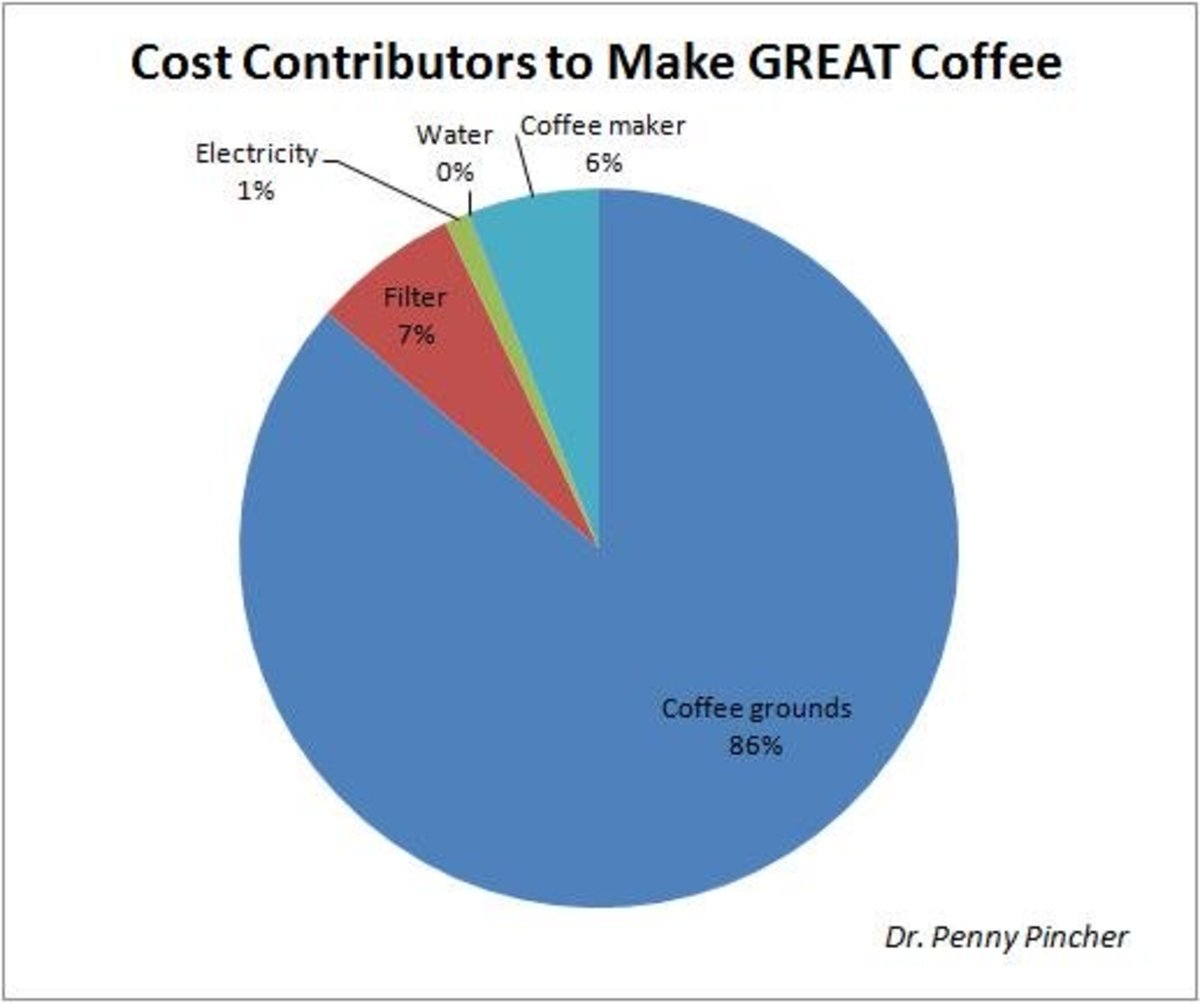The percentages involved in making a cup of coffee.