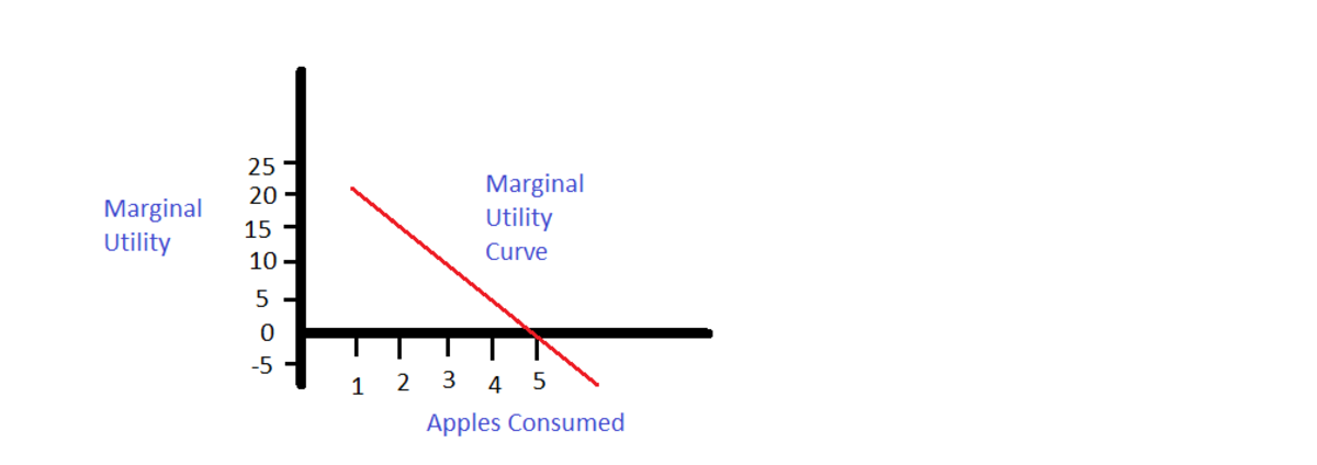 Law of Diminishing Marginal Utility - Detailed Explanation